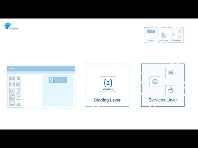 How it Works - Application Development Building Blocks