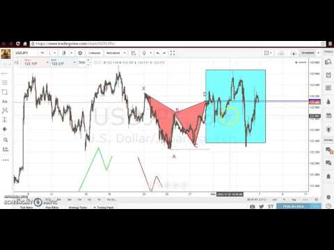 Part 2 Gartley Pattern Made Easy