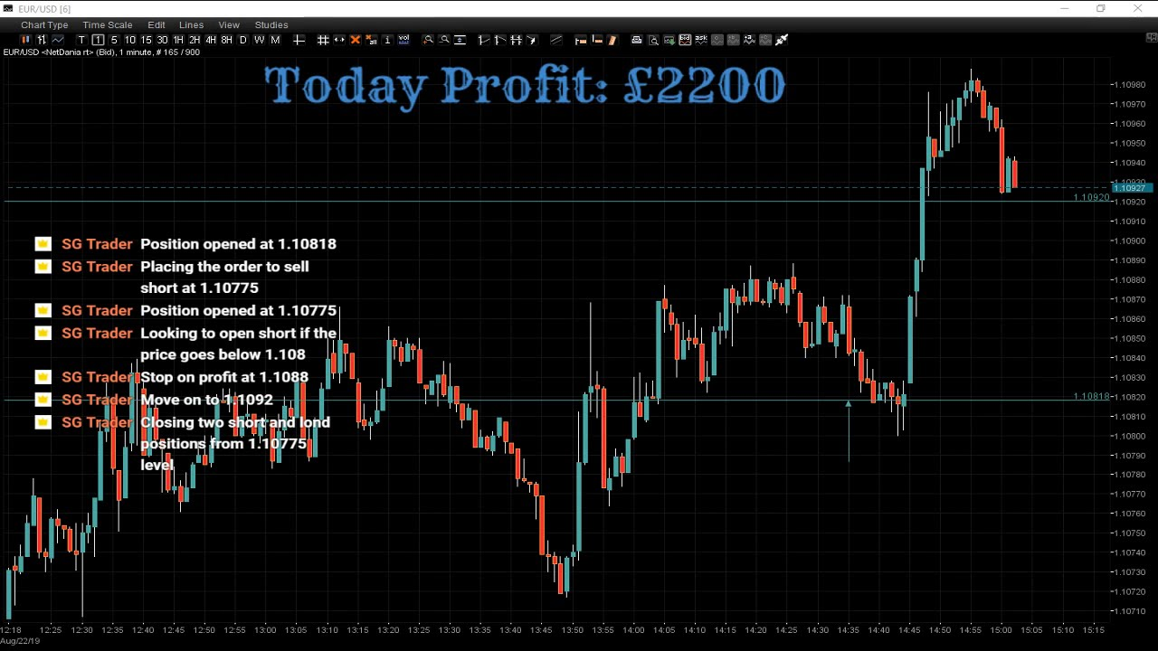 Forex session now