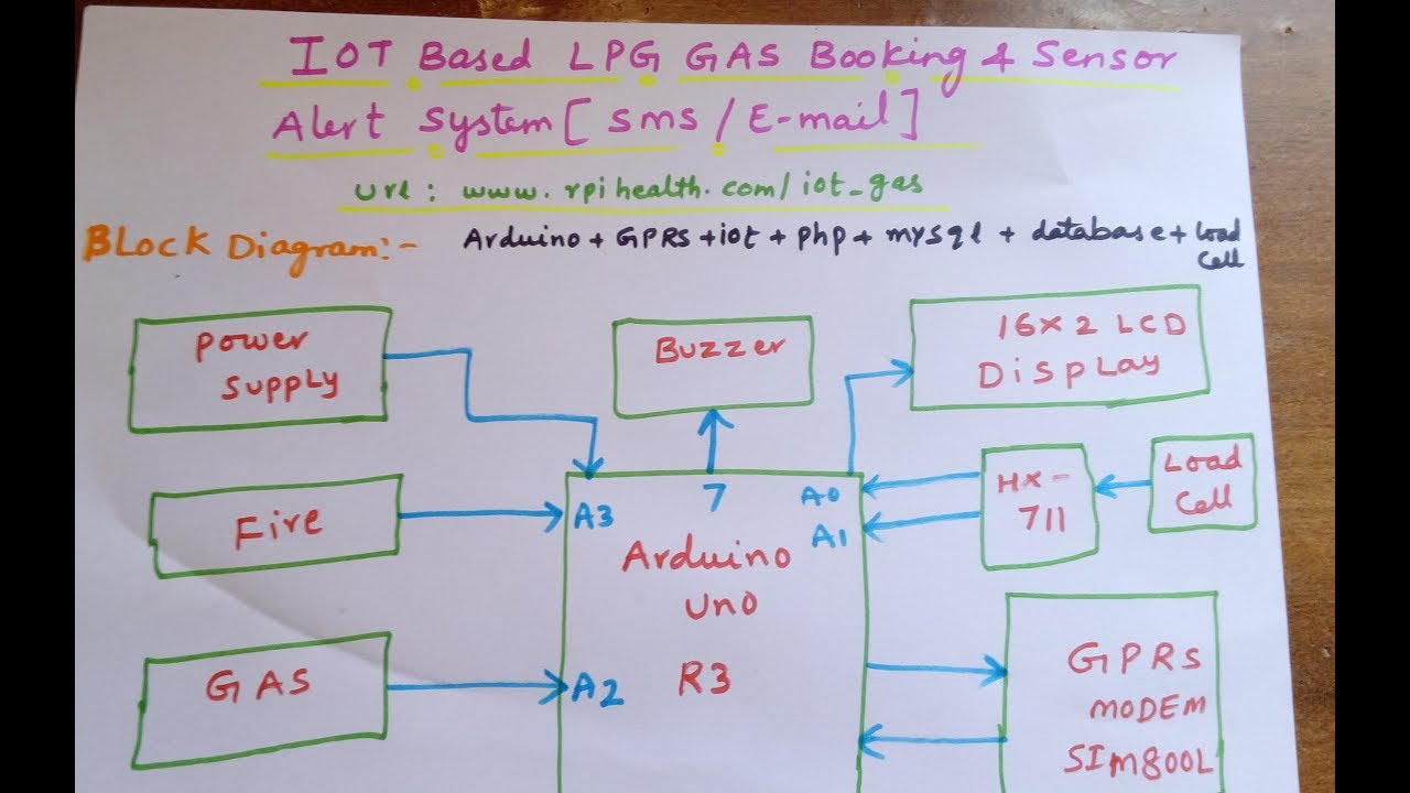 Iot Based Lpg Gas Booking  U0026 Sensor Alert System   Sms    E