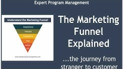 The Marketing Funnel Explained: with Real Examples
