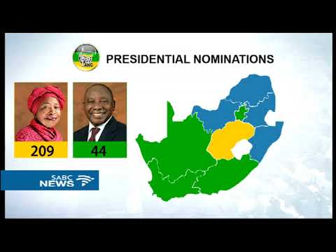 Ramaphosa leads ANC pres. nomination with 1278, Dlamini-Zuma with 772