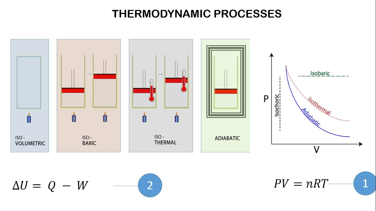 thermodynamic processes pv diagram and frist law of thermodynamics [ 1280 x 720 Pixel ]