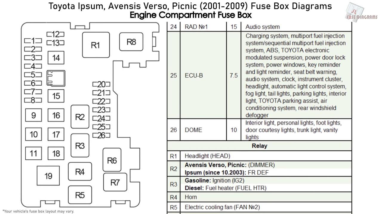 Toyota Ipsum, Avensis Verso, Picnic (2001-2009) Fuse Box