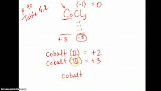Name type 2 ionic compounds