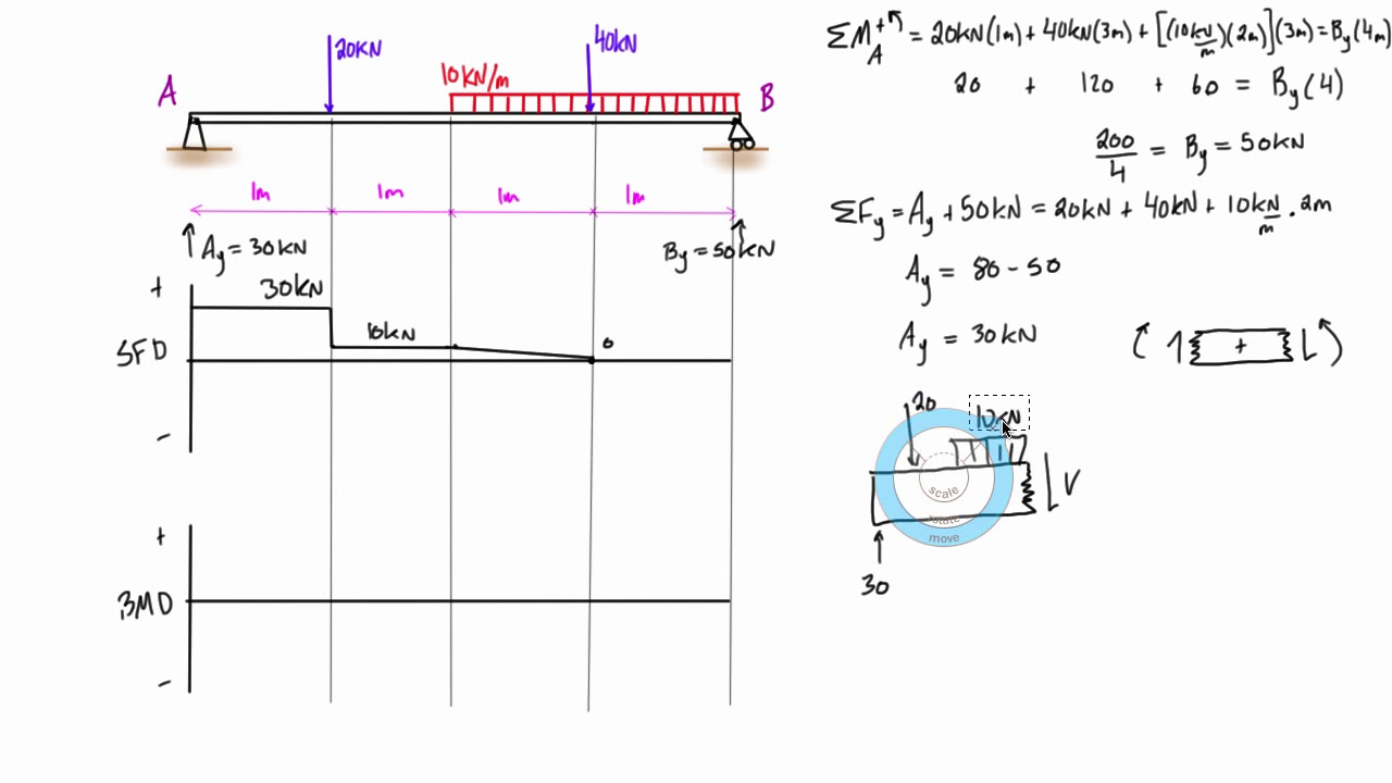shear force and bending moment diagram example 5 mixed distributed how to calculate and draw bending moment and create bmd diagram in [ 1280 x 720 Pixel ]