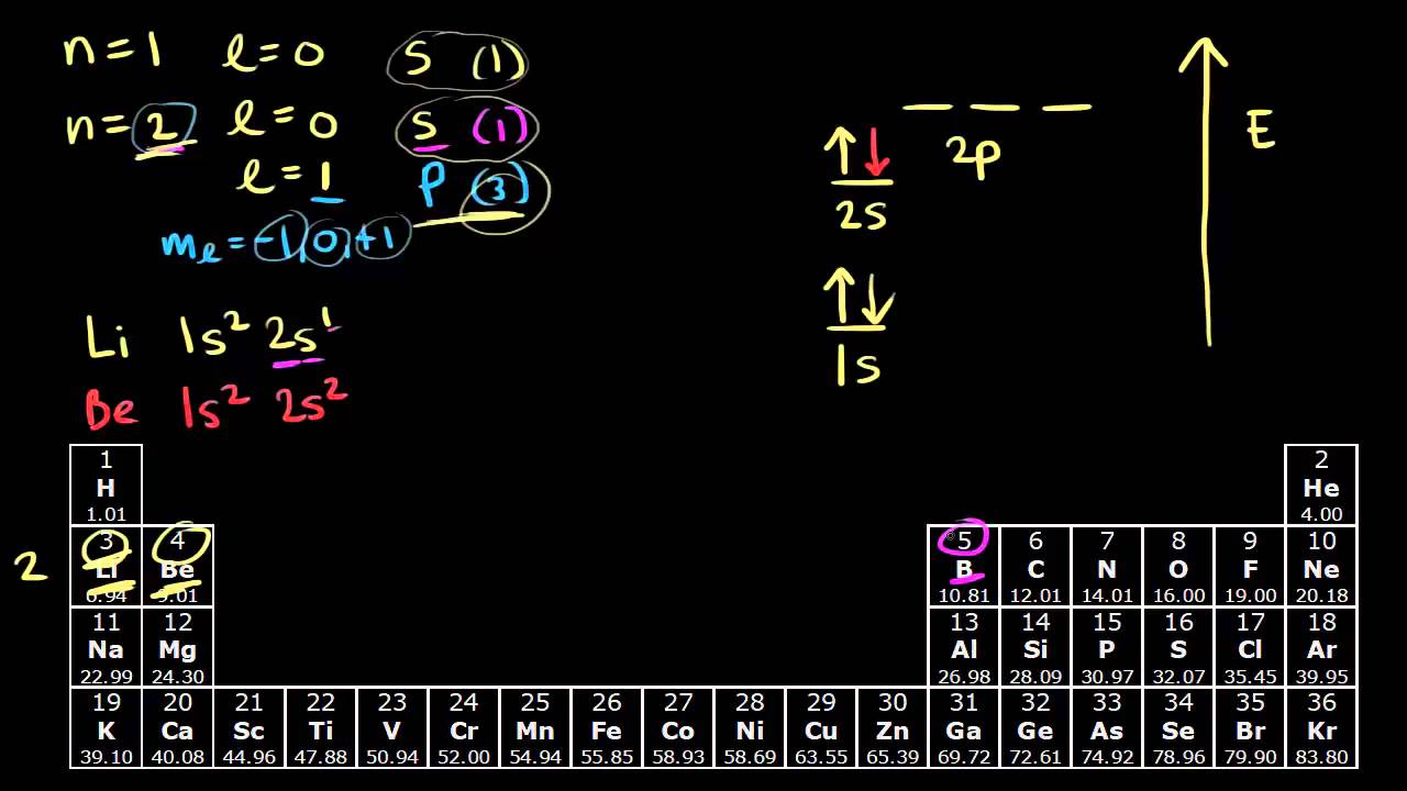 Electron Configurations For The Second Period Video Khan Academy