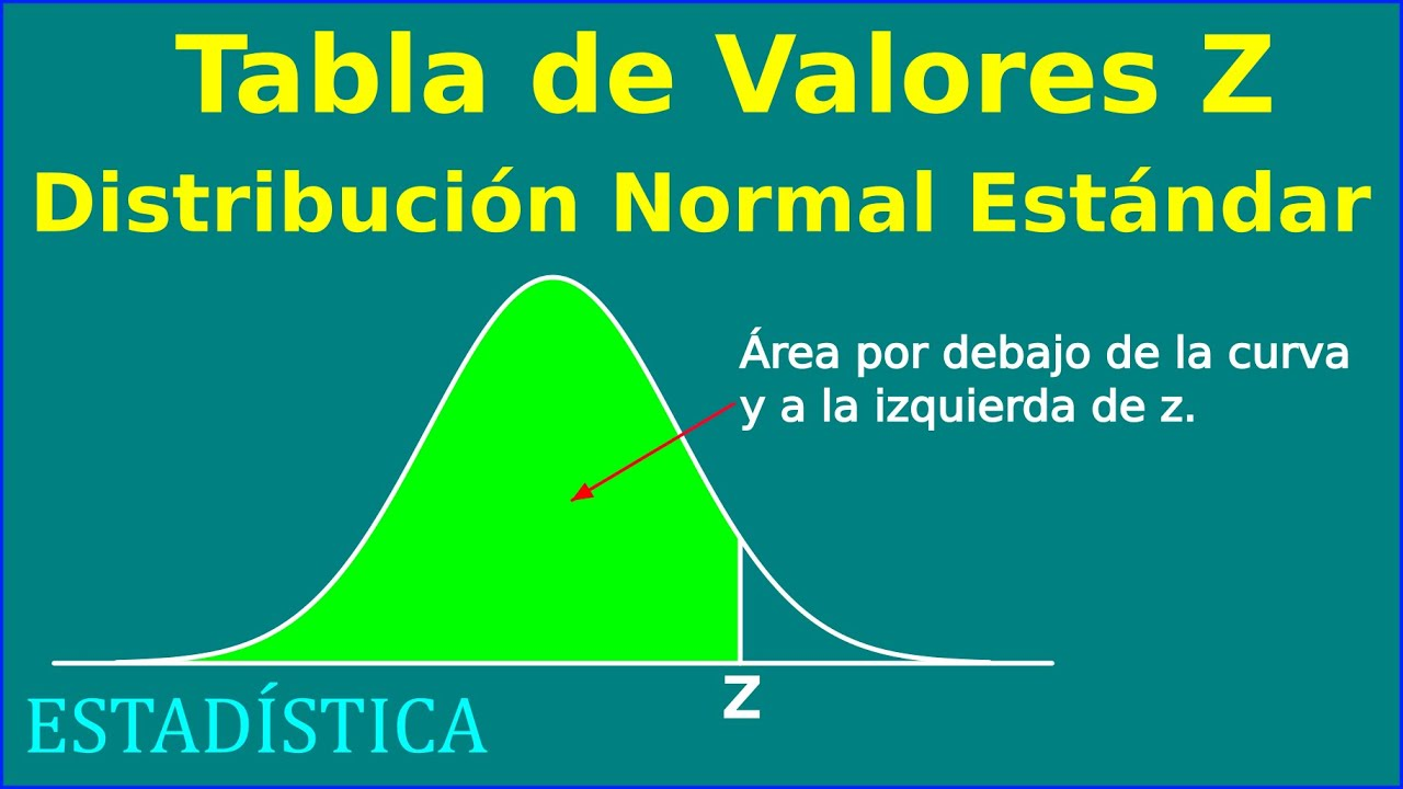 Tabla de probabilidades de la Distribucion Normal Estandar - Valores z
