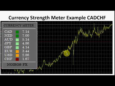 Scalping Forex Market Using The Currency Strength Meter Youtube