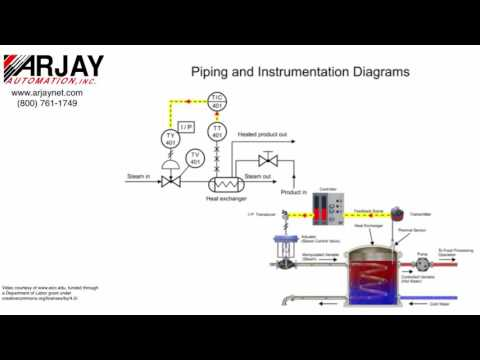 Basic Process Control: The Piping & Instrumentation Diagram