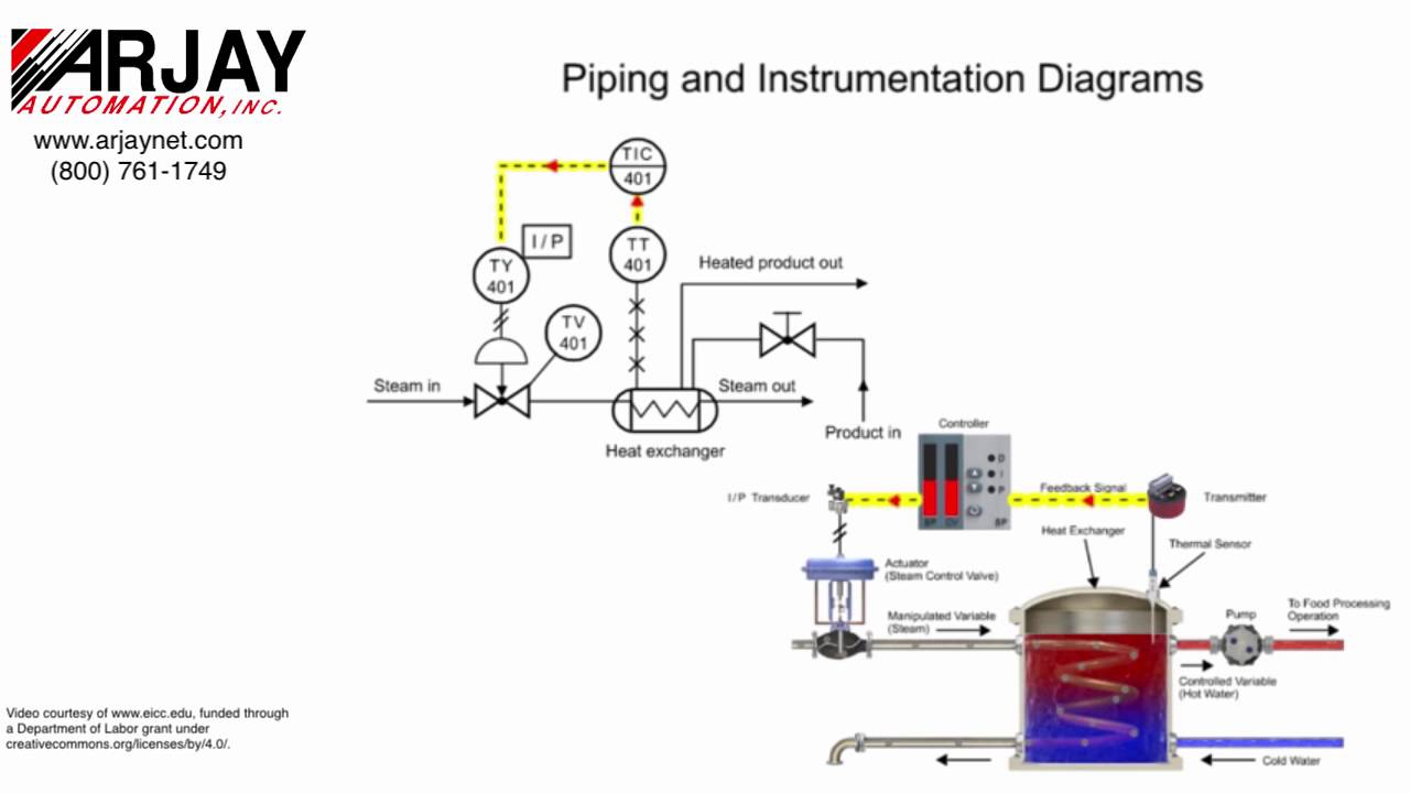 Basic Process Control  The Piping  U0026 Instrumentation Diagram