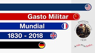 Ejércitos Más Poderosos de Acuerdo con el Gasto Militar | 1830 - 2018