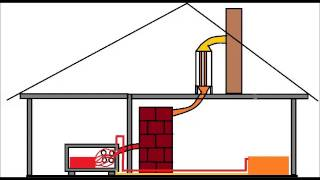 Recuperarea temperaturii pierdute prin cosul de fum - Flue gas heat recovery system