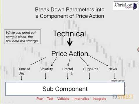 Chris Lori, CTA: Building A Trading Model For Price Action Trading