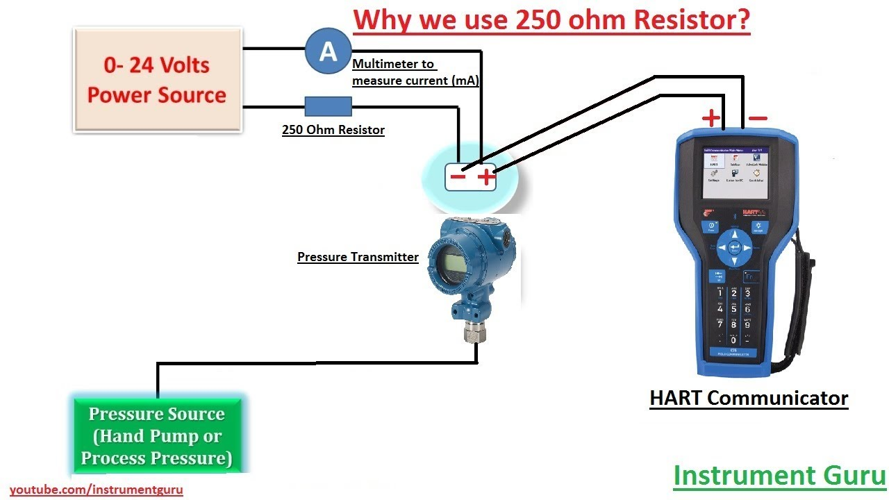 Why we use 250 ohm Resistor in series HART Communicator explained in Hindi | Instrument Guru