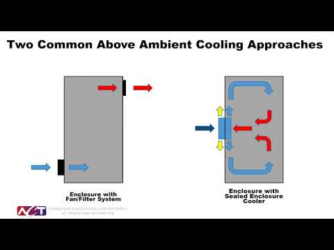 Introduction To Sealed Enclosure Coolers Video