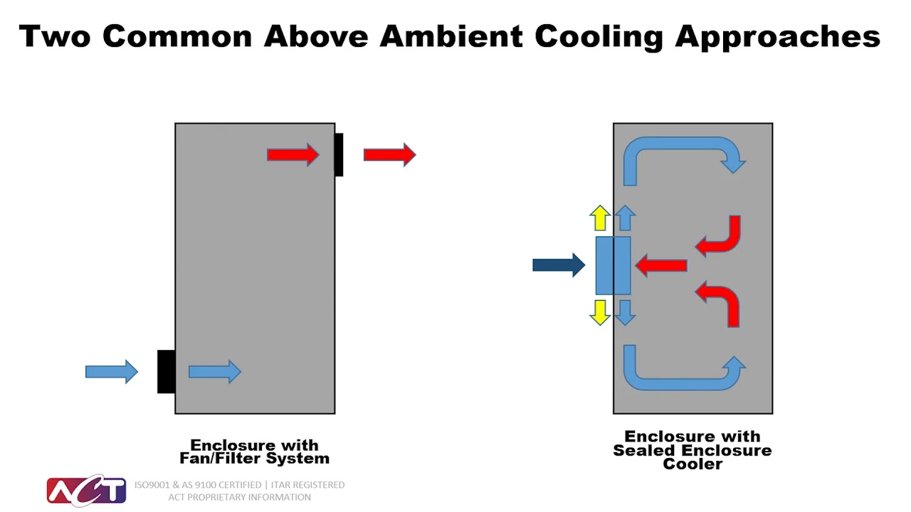 Sealed Enclosure Cooling Systems Cabinet Cooler Units Act