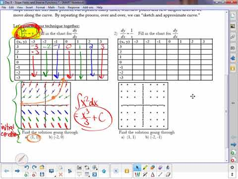 Day 8  Slope Fields and Derviatives of Inverses