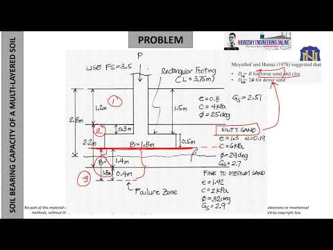 SOIL BEARING CAPACITY CALCULATION OF A MULTI LAYERED SOIL