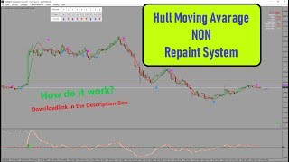5 Minute Scalping with Hull Moving Avarage The Explanation