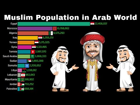 Muslim Population in Arab World 1950 - 2100 | Historical Population | Population Growth