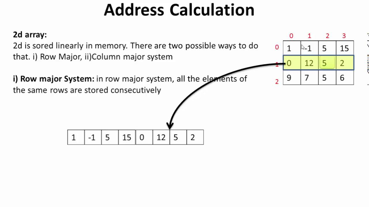 Multi Dimensional Array And Address Calculation Youtube
