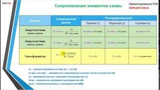 Расчет защит трансформатора 10/0,4 кВ - Расчет токов КЗ