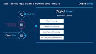 The Technology Behind Ecommerce Orders