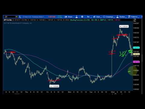 How To Trade the Fed Interest Rate Hike - Bond Futures finance stock stocks economy