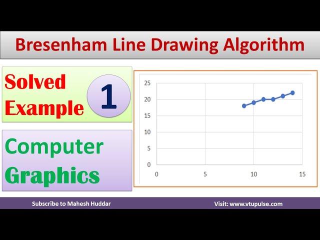 1. Solved Example Bresenham Algorithm | Line Drawing Algorithm | Computer Graphics by Mahesh Huddar