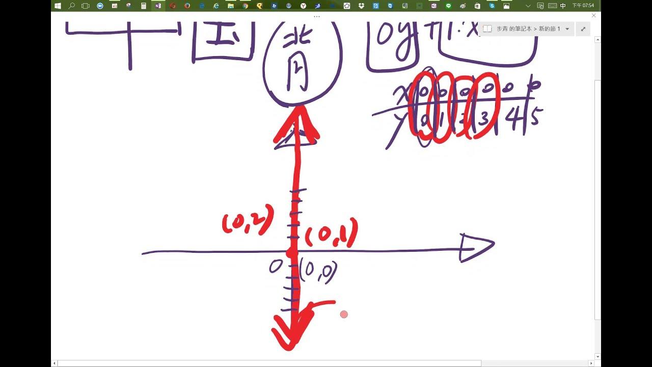 水平線或是鉛直線y軸是x等於零 - YouTube