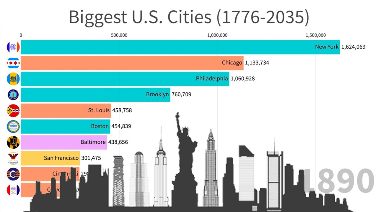 Biggest US Cities (1776-2035)