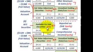 Trading Securities Vs Available For Sale Securities (Unrealized Gains & Losses, Income Vs Equity)