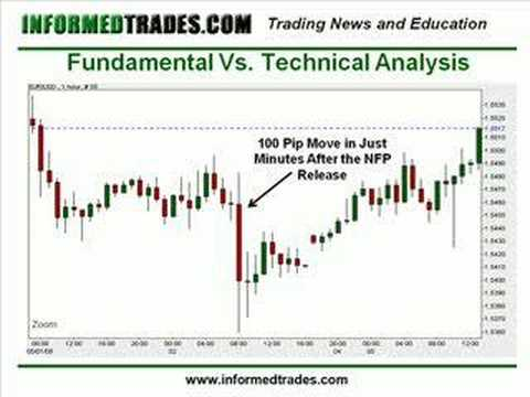 Technical fundamental analysis forex