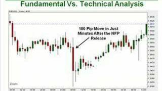 114. Fundamental Analysis Vs. Technical Analysis in Forex