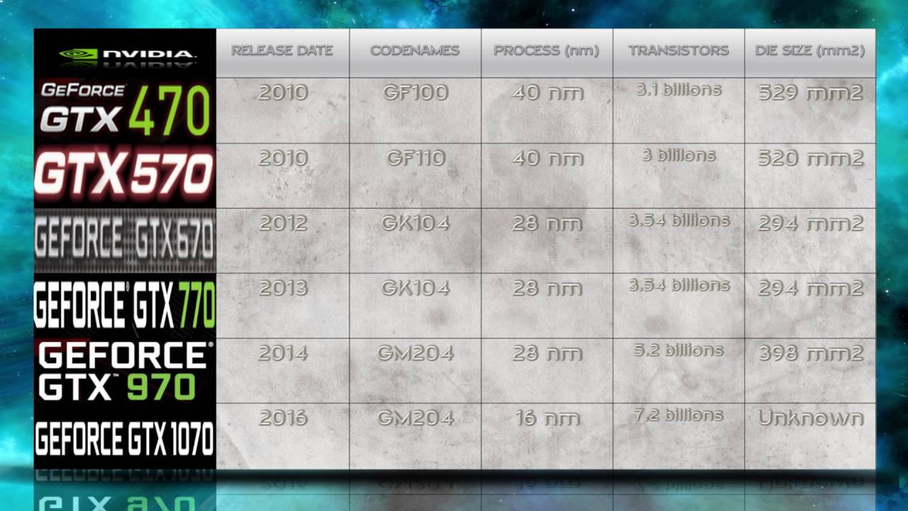 GEFORCE GTX 1070 vs 970 vs 770 vs 670 vs 570 vs 470 / NVIDIA GENERATIONS  COMPARISON