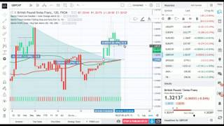 Forex Trades! - Up 574+ pips today with these indicators! Wow!