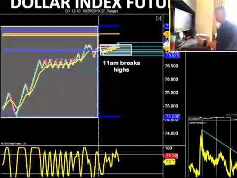Flat Dollar Index makes day trading crude oil, euro and gold futures more difficult