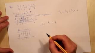 Графическое представление распределения. Тема