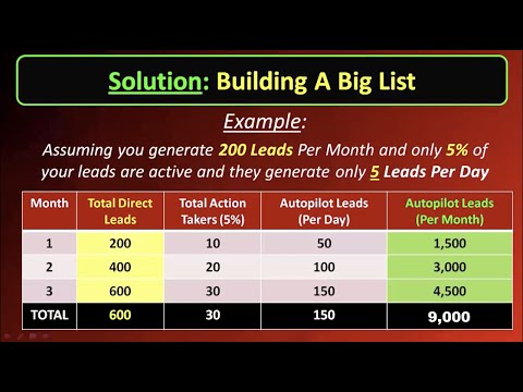 How to generate free leads for life – free viral marketing system