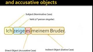 The Position of Dative and Accusative Objects and German Dative Verbs