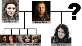 R+L=J ¿Quiénes son los padres de Jon Nieve? [SUBTITULADO]