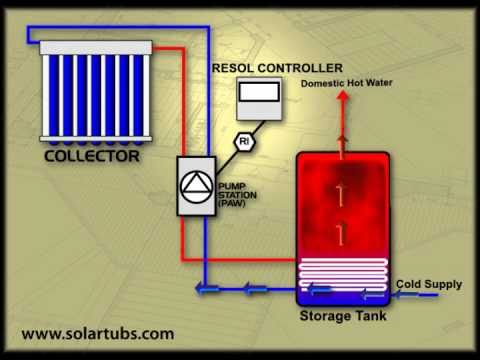 Solar Water Heating Diagrams  Animated by SeriousNews, a Winnipeg Video Production Company