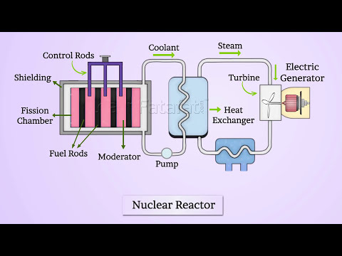 Nuclear Reactor - Nuclei Class 12 Physics