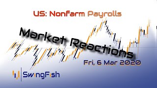 Non farm Payrolls (NFP) - Market Reactions
