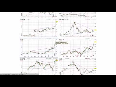 How to Screen For Strongest Stocks in Strongest Sectors – Swing Trading (Technical)