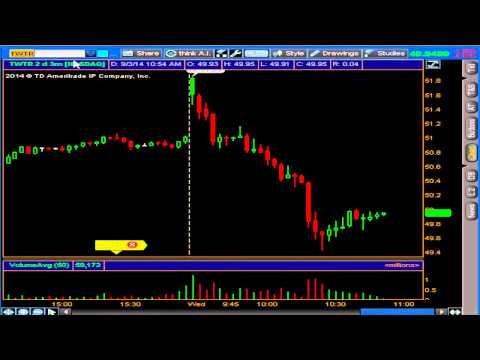 TWTR trade overview 9_3_14 How not to chase a stock
