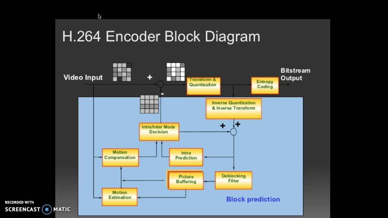 H 264 Encoder Block Diagram Explained Wiring Diagrams Codec Features 2 Integer Transform Youtube H264 Player