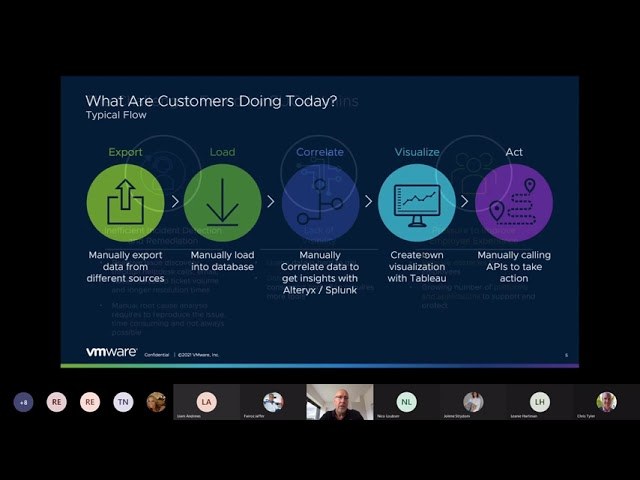 VMware EUC Workshop Series No  3   Insights, Automation and Analytics