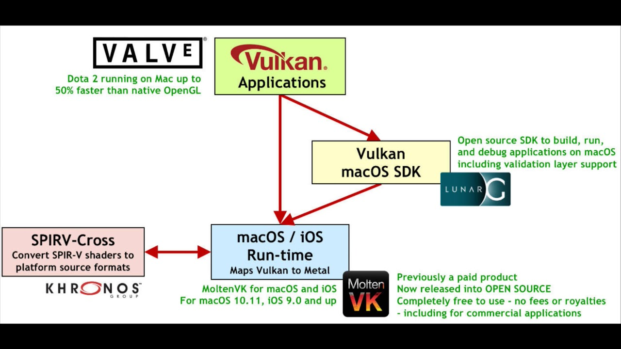 Vulkan comes to MacOS/iOS
